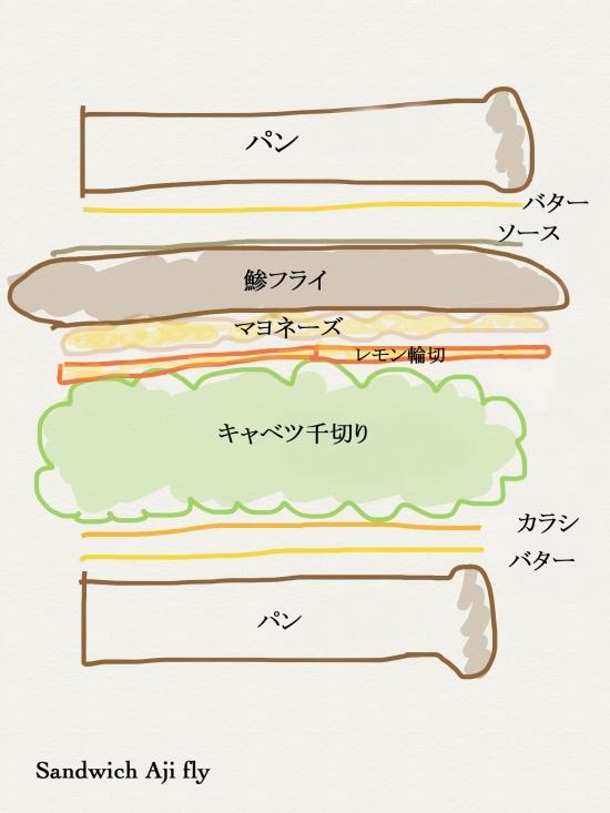 サンド改造版
