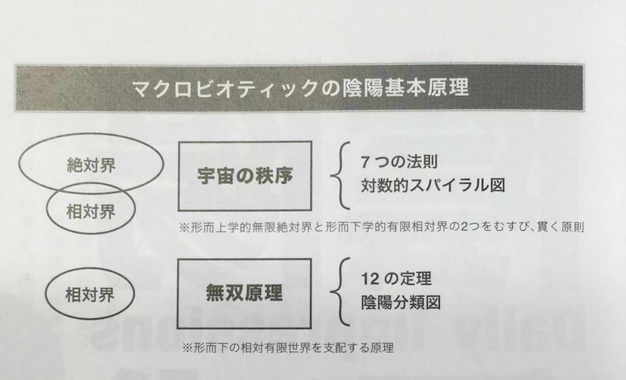 「陰陽塾」(陰陽研究室便り) マクロビオティック1
